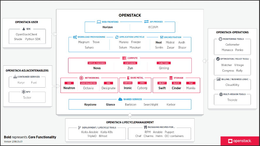 The OpenStack map v.20180501